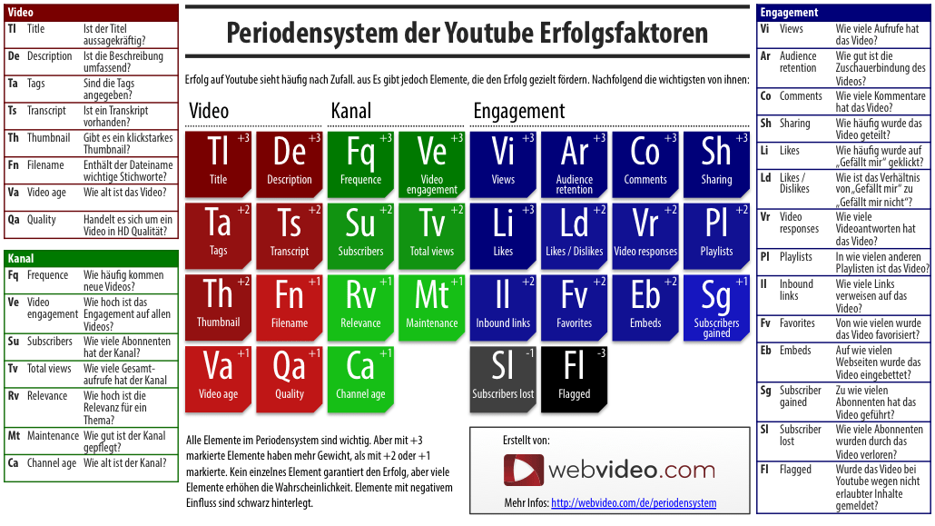 youtube_periodensystem